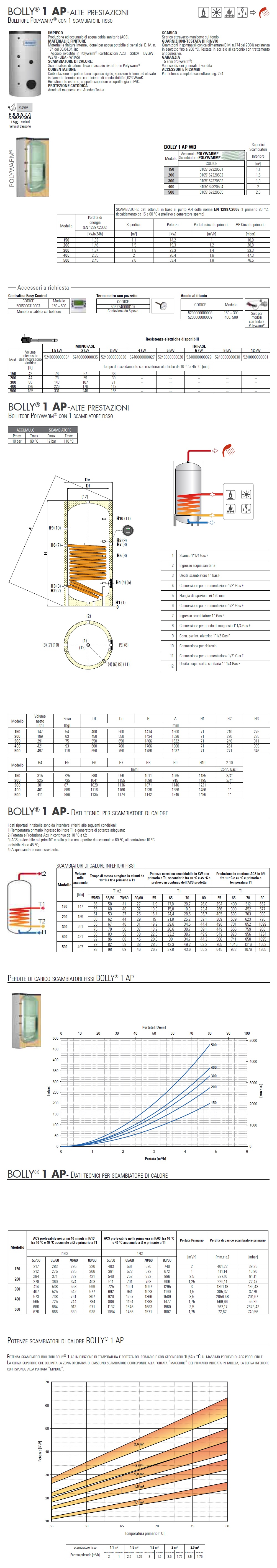 Dati Tecnici Cordivati